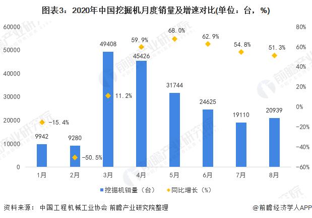 图表3:2020年中国挖掘机月度销量及增速对比(单位:台,%)