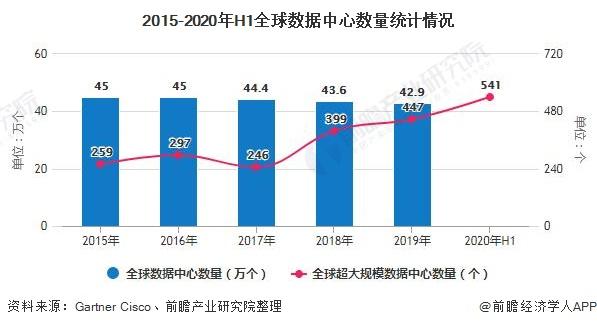 2015-2020年H1全球数据中心数量统计情况