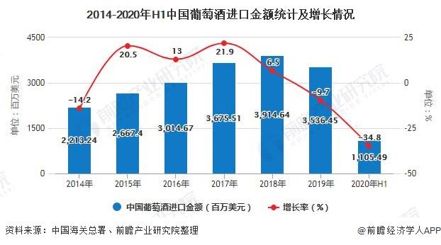 2014-2020年H1中国葡萄酒进口金额统计及增长情况