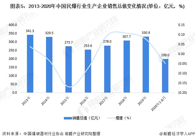 图表5:2013-2020年中国民爆行业生产企业销售总值变化情况(单位:亿元,%)