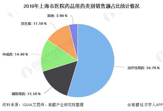 2019年上海市医院药品用药类别销售额占比统计情况