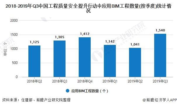 2018-2019年Q3中国工程质量安全提升行动中应用BIM工程数量(按季度)统计情况