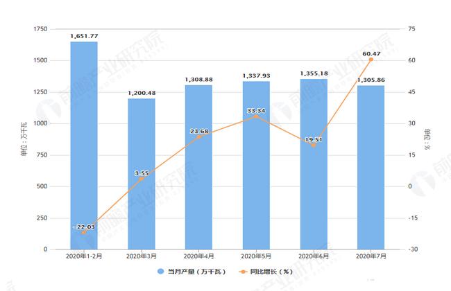 2020年7月前江苏省发动机产量及增长情况图