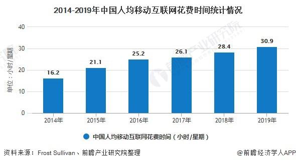2014-2019年中国人均移动互联网花费时间统计情况