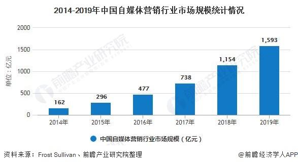 2014-2019年中国自媒体营销行业市场规模统计情况