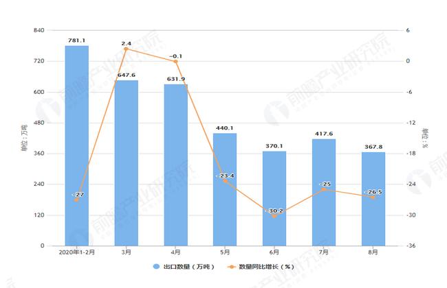 2020年1-8月前我国钢材出口量及金额增长表