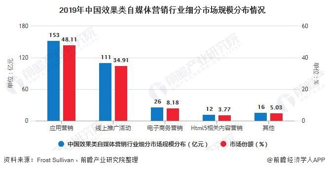 2019年中国效果类自媒体营销行业细分市场规模分布情况