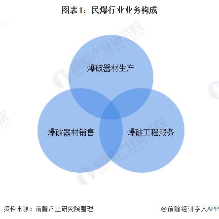 图表1:民爆行业业务构成