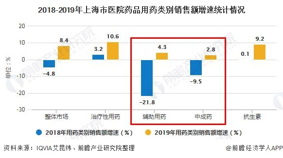 2018-2019年上海市医院药品用药类别销售额增速统计情况