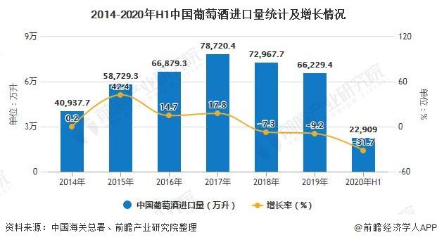 2014-2020年H1中国葡萄酒进口量统计及增长情况
