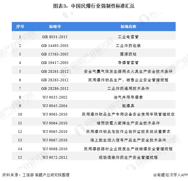 图表3:中国民爆行业强制性标准汇总