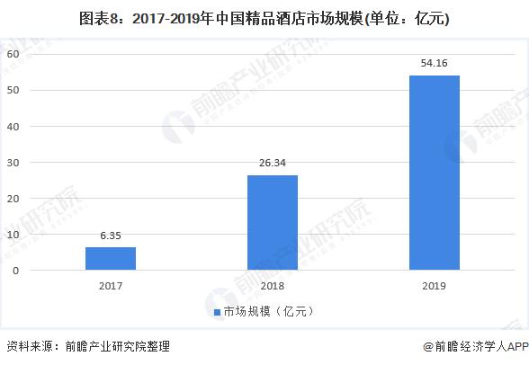 图表8:2017-2019年中国精品酒店市场规模(单位:亿元)