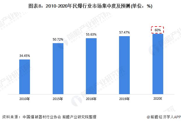图表8:2010-2020年民爆行业市场集中度及预测(单位:%)