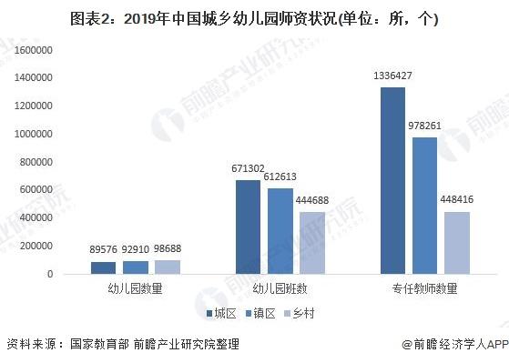 图表2:2019年中国城乡幼儿园师资状况(单位:所,个)