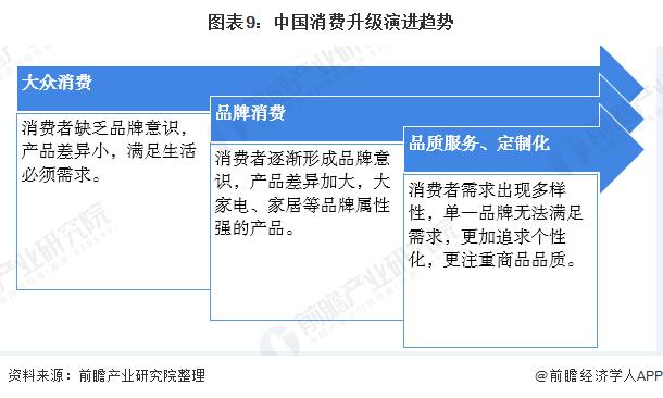 图表9:中国消费升级演进趋势