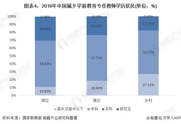 图表4:2019年中国城乡学前教育专任教师学历状况(单位:%)