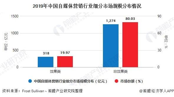 2019年中国自媒体营销行业细分市场规模分布情况