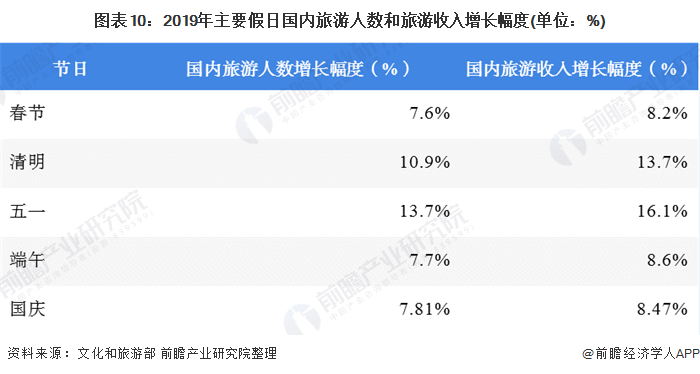 图表10:2019年主要假日国内旅游人数和旅游收入增长幅度(单位:%)
