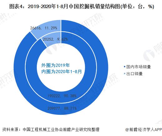 图表4:2019-2020年1-8月中国挖掘机销量结构图(单位:台,%)