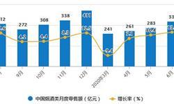 2020年H1中国烟草制品行业市场分析:<em>卷烟</em>累计产量将近1.27万亿支
