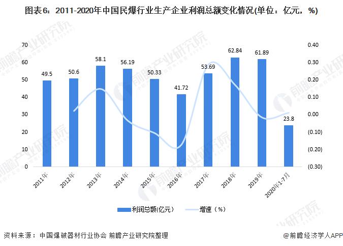 图表6:2011-2020年中国民爆行业生产企业利润总额变化情况(单位:亿元,%)