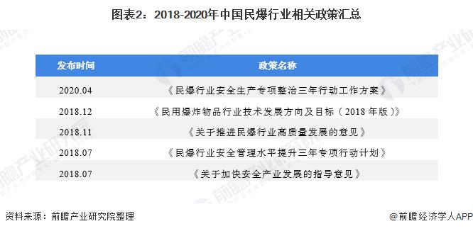 图表2:2018-2020年中国民爆行业相关政策汇总