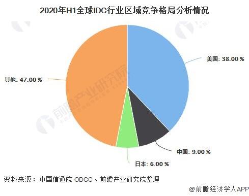 2020年H1全球IDC行业区域竞争格局分析情况