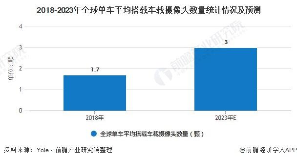 2018-2023年全球单车平均搭载车载摄像头数量统计情况及预测