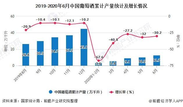 2019-2020年6月中国葡萄酒累计产量统计及增长情况