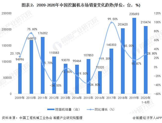图表2:2009-2020年中国挖掘机市场销量变化趋势(单位:台,%)