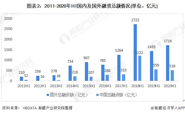 图表2:2011-2020年H1国内及国外融资总额情况(单位:亿元)