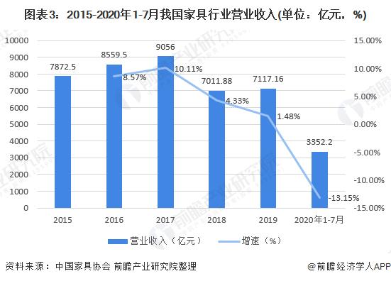 图表3:2015-2020年1-7月我国家具行业营业收入(单位:亿元,%)
