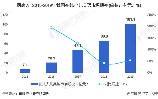 图表7:2015-2019年我国在线少儿英语市场规模(单位:亿元,%)