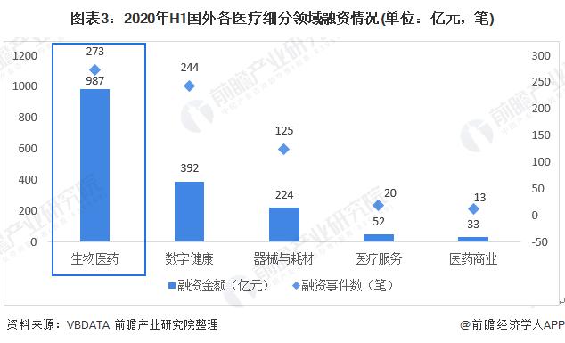 图表3:2020年H1国外各医疗细分领域融资情况(单位:亿元,笔)