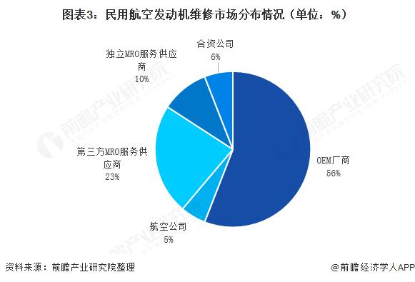图表3:民用航空发动机维修市场分布情况(单位:%)