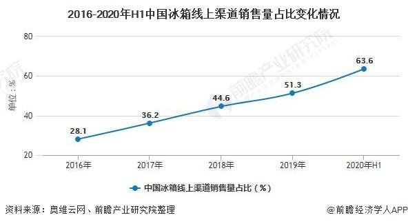 2016-2020年H1中国冰箱线上渠道销售量占比变化情况