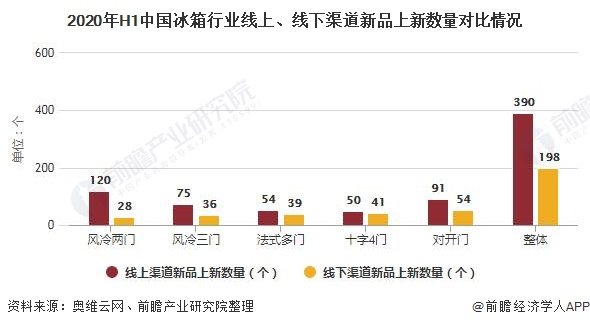 2020年H1中国冰箱行业线上、线下渠道新品上新数量对比情况