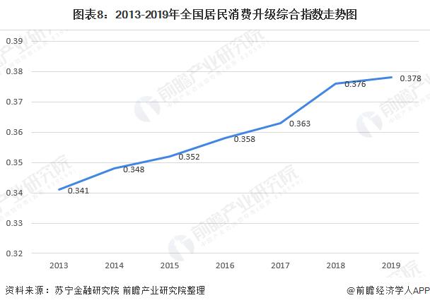 图表8:2013-2019年全国居民消费升级综合指数走势图
