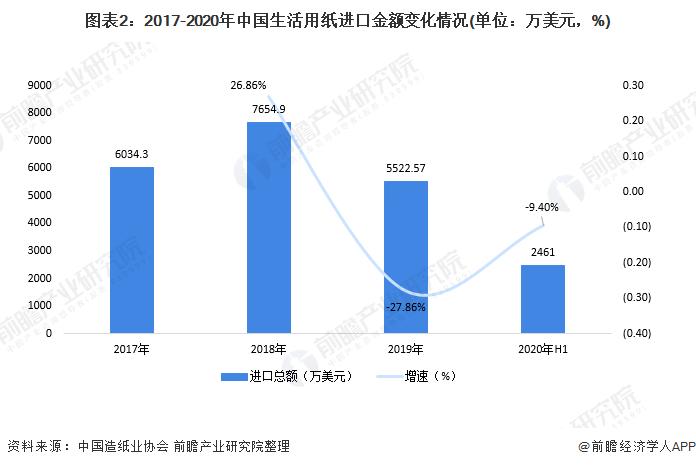 图表2:2017-2020年中国生活用纸进口金额变化情况(单位:万美元,%)