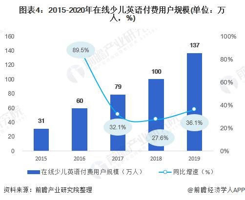 图表4:2015-2020年在线少儿英语付费用户规模(单位:万人,%)