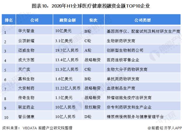 图表10:2020年H1全球医疗健康投融资金额TOP10企业