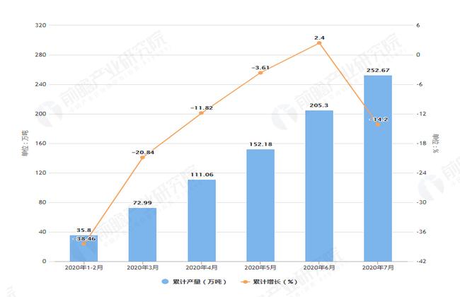 2020年7月前安徽省饮料产量及增长情况图