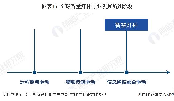 图表1:全球智慧灯杆行业发展所处阶段