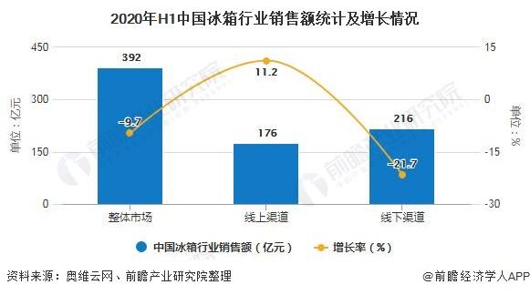 2020年H1中国冰箱行业销售额统计及增长情况