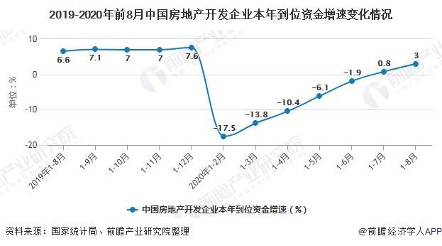 2019-2020年前8月中国房地产开发企业本年到位资金增速变化情况