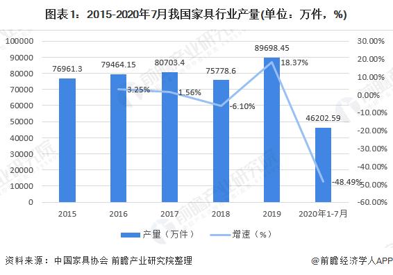图表1:2015-2020年7月我国家具行业产量(单位:万件,%)
