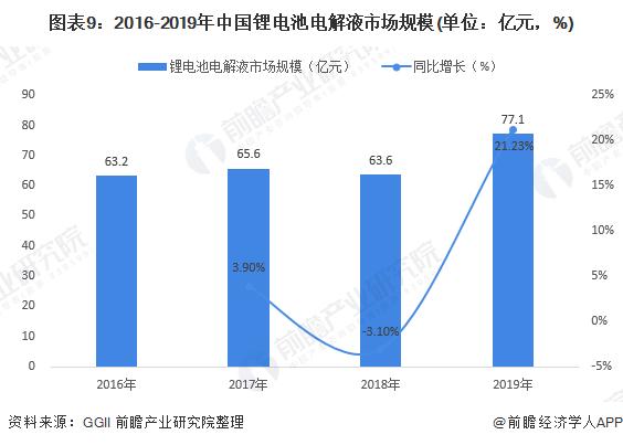 图表9:2016-2019年中国锂电池电解液市场规模(单位:亿元,%)