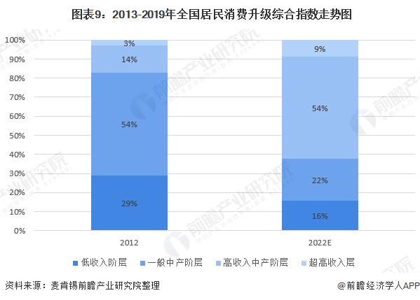 图表9:2013-2019年全国居民消费升级综合指数走势图
