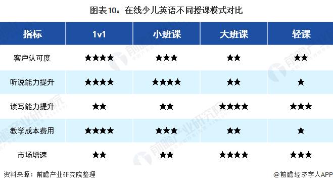 图表10:在线少儿英语不同授课模式对比
