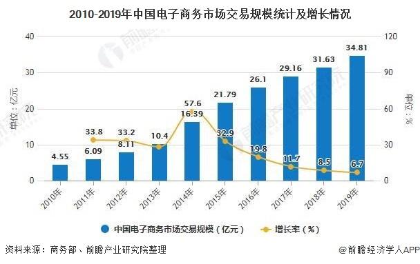 2010-2019年中国电子商务市场交易规模统计及增长情况